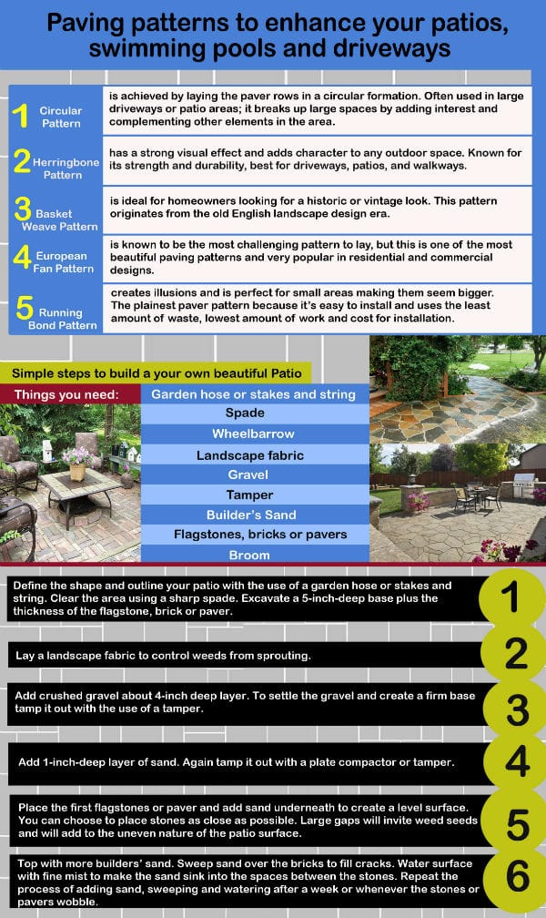 Paving Patterns Infographic Johannesburg